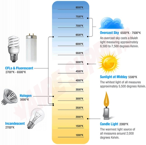 Photo 3 of S39975 : 15W T8 Linear LED Lamp, 48, 3000K